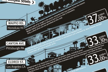 Streets Map
