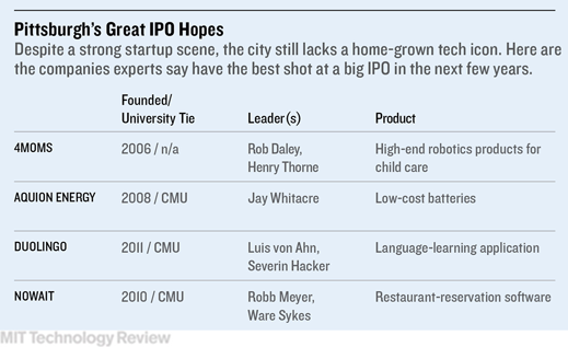 Courtesy MIT Technology Review.